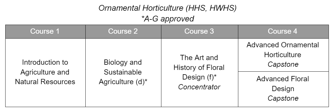 Ornamental Horticulture CTE Sequence
